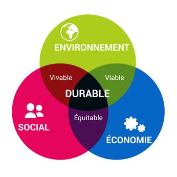 Développement Durable & Eco Quartiers